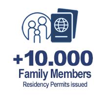golden-visa-investment-family-members