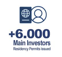 golden-visa-investment-main-investors-permits-issued