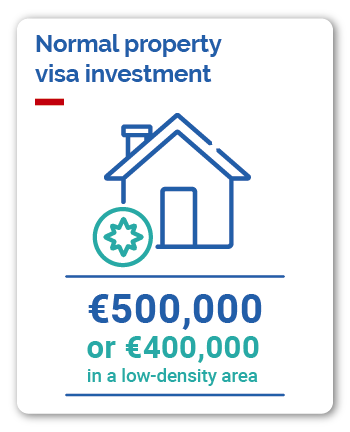 Portugal property investment visa