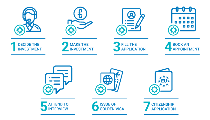 portugal-golden-visa-step-by-step-process