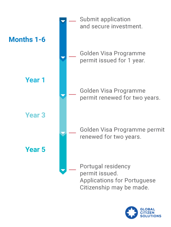 portugal-golden-visa-timeline