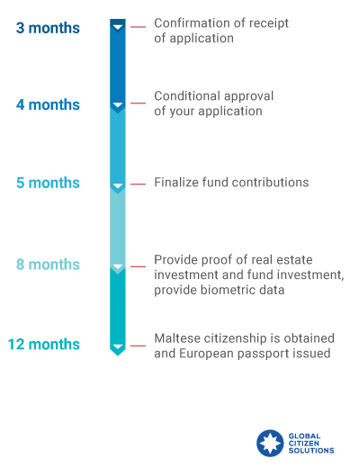 Malta-citizenship-by-investment-timeline