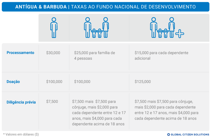 Taxas Fundo Nacional de Desenvolvimento