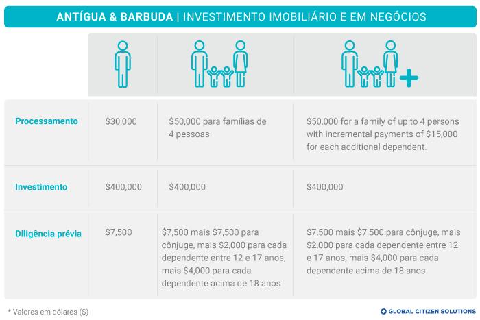 Taxas Investimento Imobiliário Antígua e Barbuda