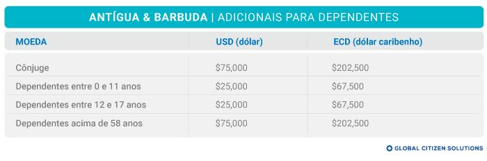Taxas Inscrição de Familiares Antígua e Barbuda