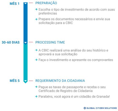 Cronograma Cidadania por Investimento Granada