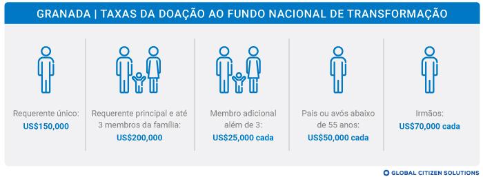 Doação ao Fundo Nacional de Transformação