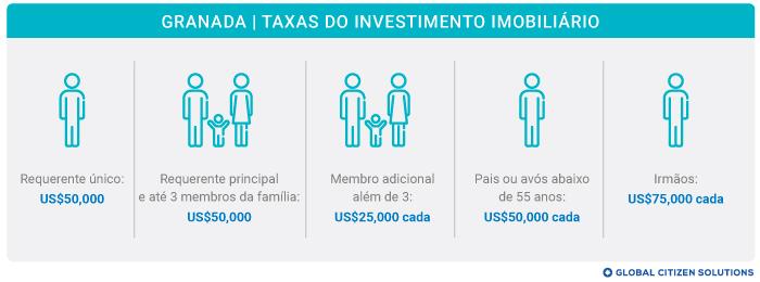 Taxas Investimento Imobiliário Granada