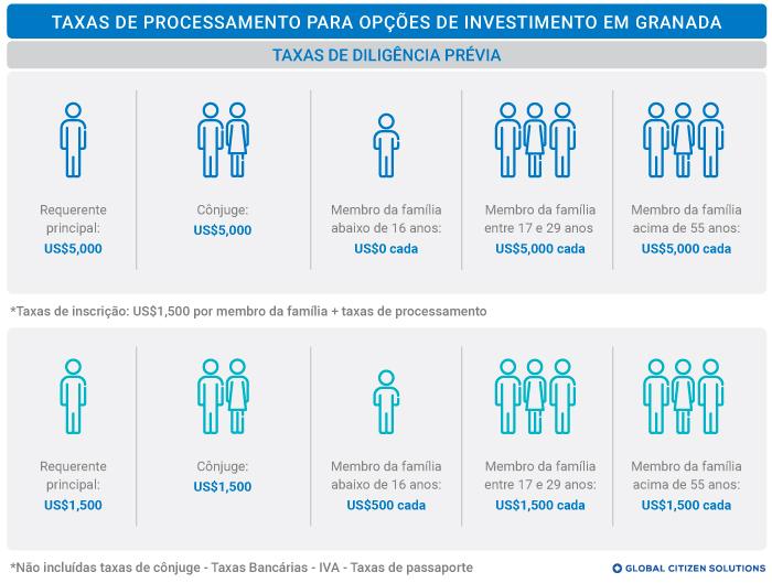 Taxas Cidadania por Investimento Granada