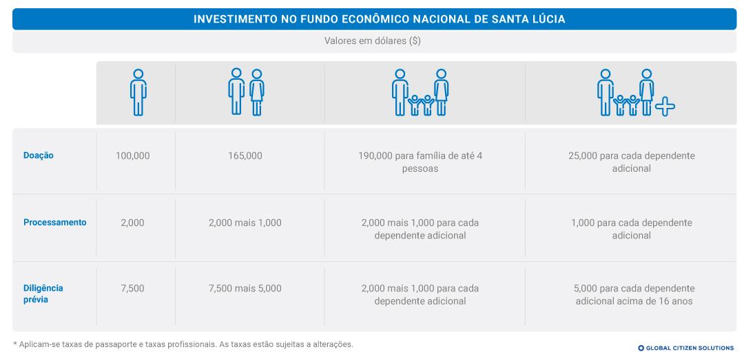 Fundo Econômico Nacional Santa Lúcia