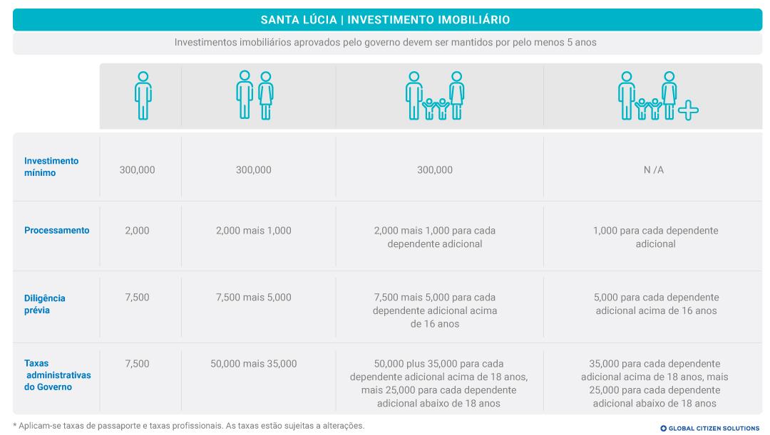 Investimento Imobiliário Santa Lúcia