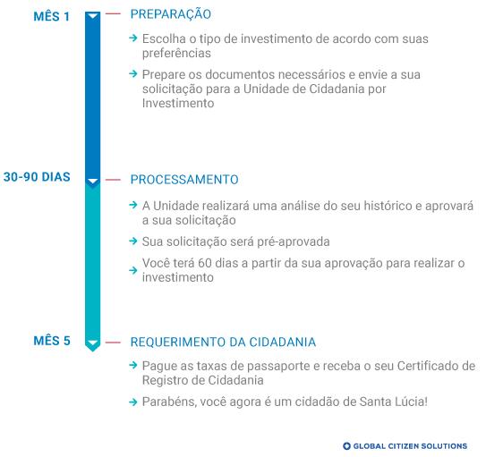 Cronograma Cidadania por Investimento Santa Lúcia