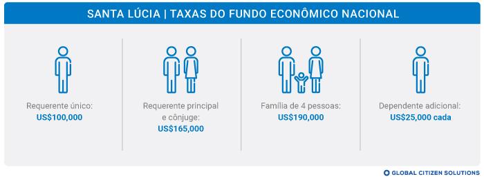 Taxas Fundo Econômico Nacional Santa Lúcia