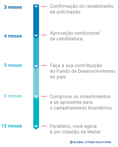 Cronograma Cidadania por Investimento Malta