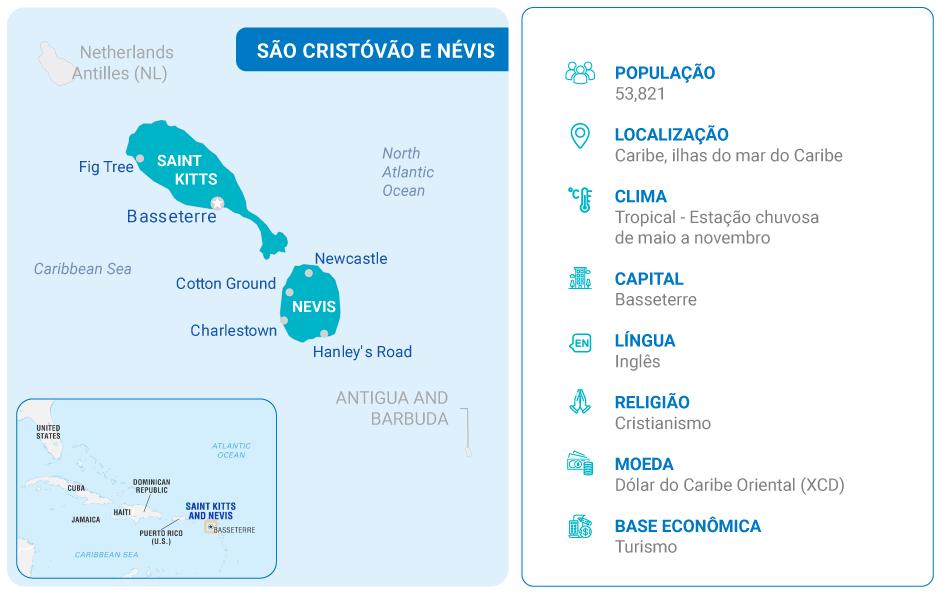 Detalhes sobre São Cristóvão e Névis