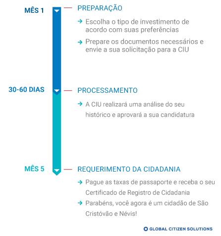 Cronograma cidadania por investimento São Cristóvão e Névis