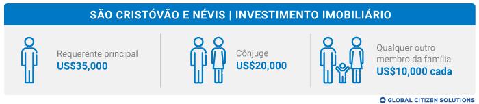 Investimento Imobiliário São Cristóvão e Névis