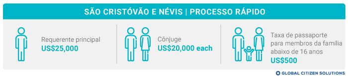 Taxa Processo Rápido São Cristóvão e Névis