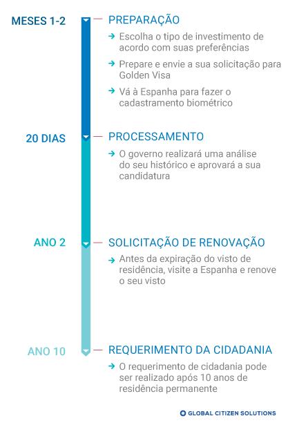 Cronograma Golden Visa Espanha
