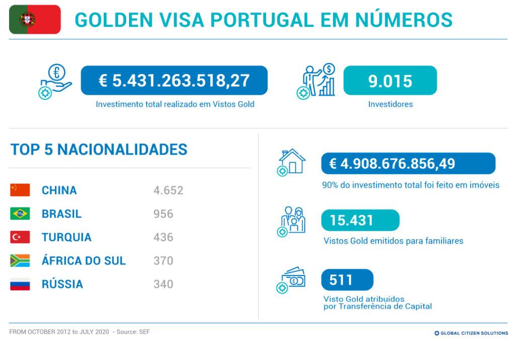portugal-golden-visa-estatisticas-numeros