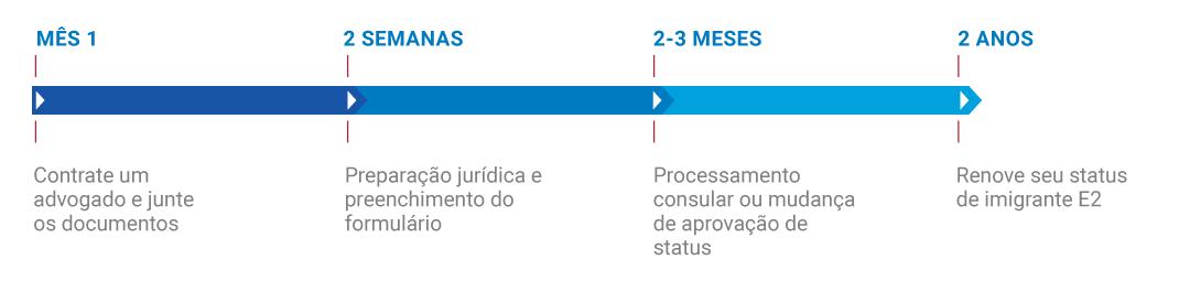 Timeline-visto-e2
