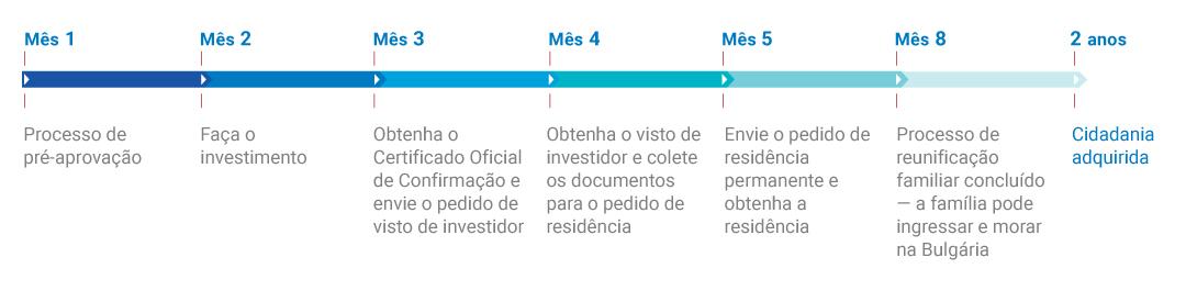 tempo-de-processamento-cidadania-da-Bulgária-por-investimento